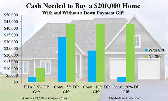 Down Payment Gift Money for a Mortgage and Gift Form Download