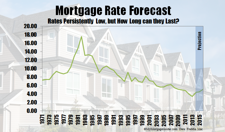Mortgage Rate Forecast and Historical Data