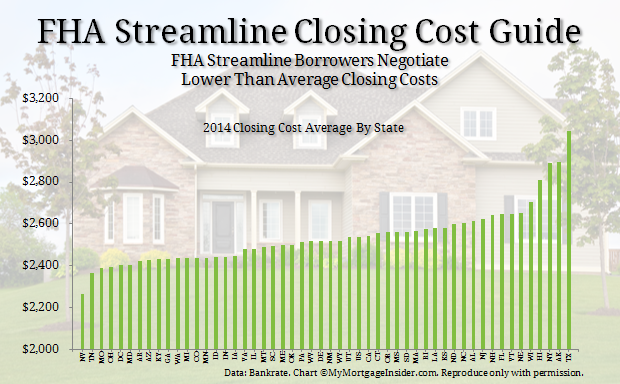 FHA Closing Costs : Negotiate a Low Cost Streamline Refinance
