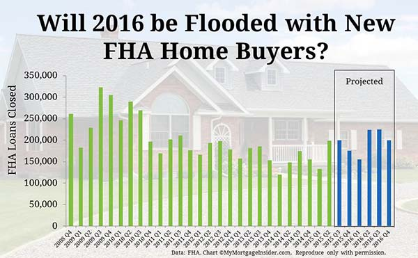 FHA new policy lower credit score