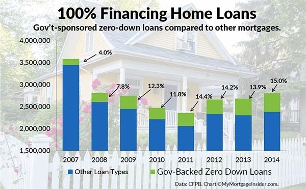 Zero down mortgage products