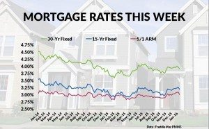 Current mortgage interest rates
