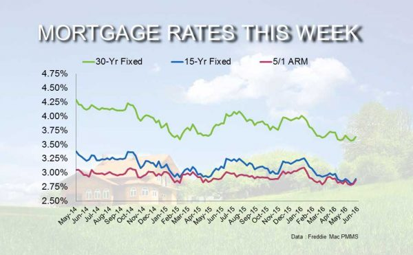 Current Mortgage Interest Rates May 19