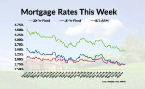 Current Mortgage Interest Rates August 25