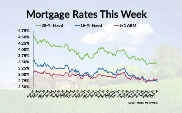 The Difference Between Normal and Jumbo VA Loan Rates