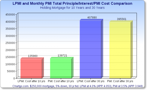 Total cost of LPMI and PMI after 10 and 30 years
