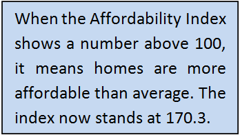When the Affordability Index shows a number above 100, it means homes are more affordable than average. The index now stands at 170.3. MyMortgageInsider.com