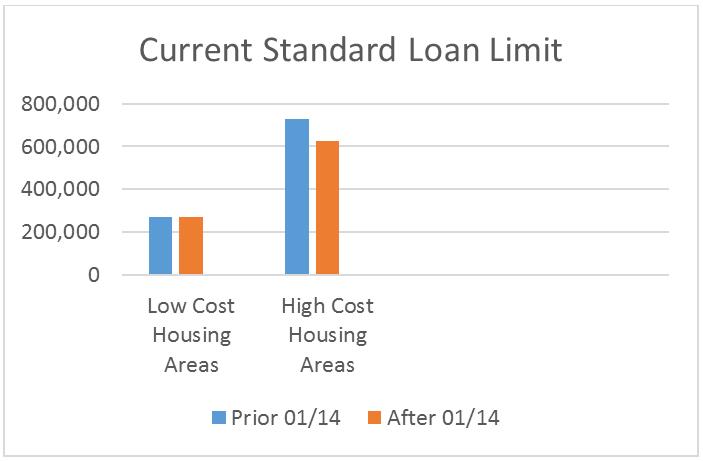 fha loan limits 2014