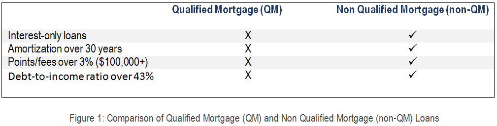 Qualified Mortgage Myths debunked