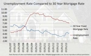 Unemployment rate compared to the 30-year fixed rate