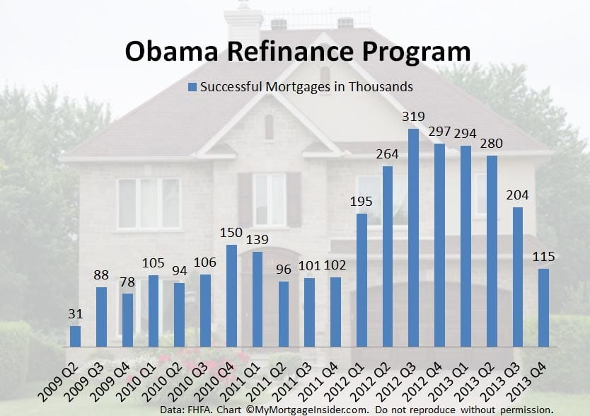 Rates for Obama's refinance program HARP
