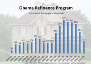 Obama refinance program | MyMortgageInsider.com