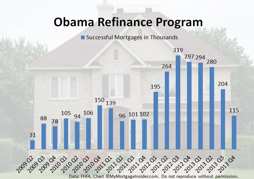 Obama refinance program | MyMortgageInsider.com