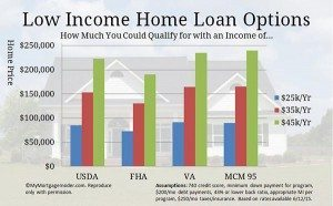 Low Income Home Loans