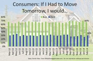66% of consumers would buy instead of Rent   MyMortgageInsider.com