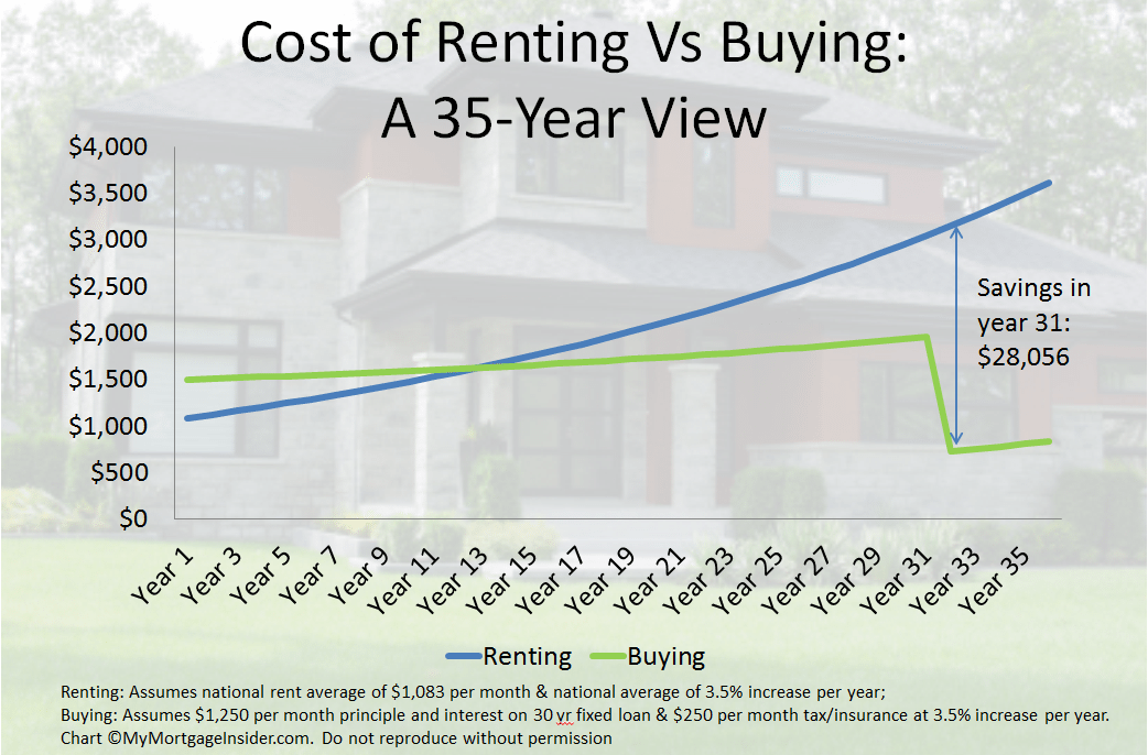 Rent Vs Buy: 66% of Consumers would Buy to Avoid Rising Rents.