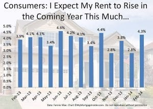 Consumers expect rents to rise | MyMortgageInsider.com