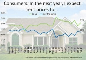 rent price change expectations