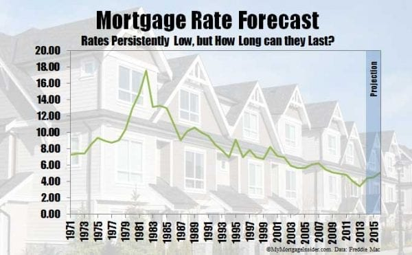 Mortgage rate forecast 2015