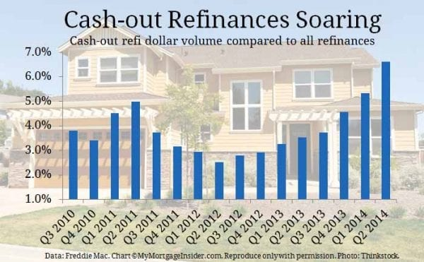 Equity boom leads to growth in cash-out refinances