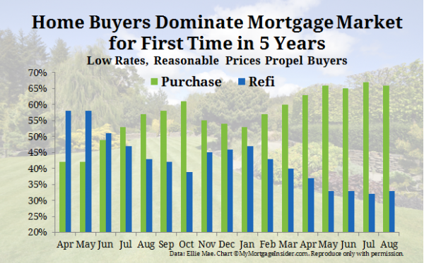 Home buyers dominate mortgage market spurred by low mortgage rates and home prices