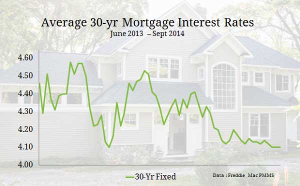 Home prices up mortgage rates down