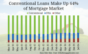Conventional loans make up 64% of market.
