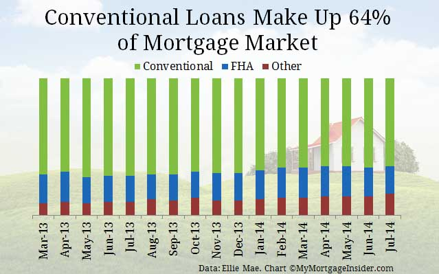 Current rates for conventional loans
