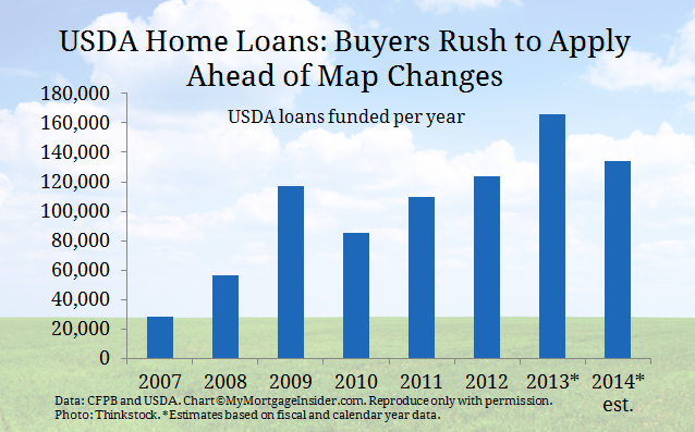 Usda Home Loans Strong As Buyers Apply Before Map Changes