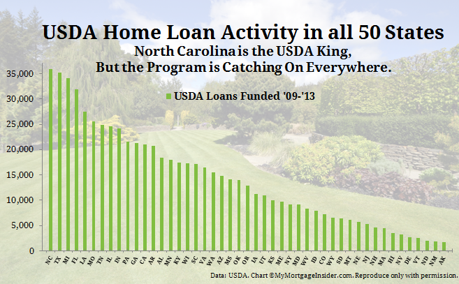USDA Home Loans Popular In All States Especially North Carolina - Rural development loan map oklahoma