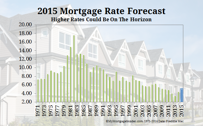 2015 mortgage rate predictions, trends, forecast