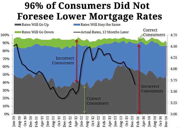 Low rates of 2016 went unpredicted, home buyers took advantage