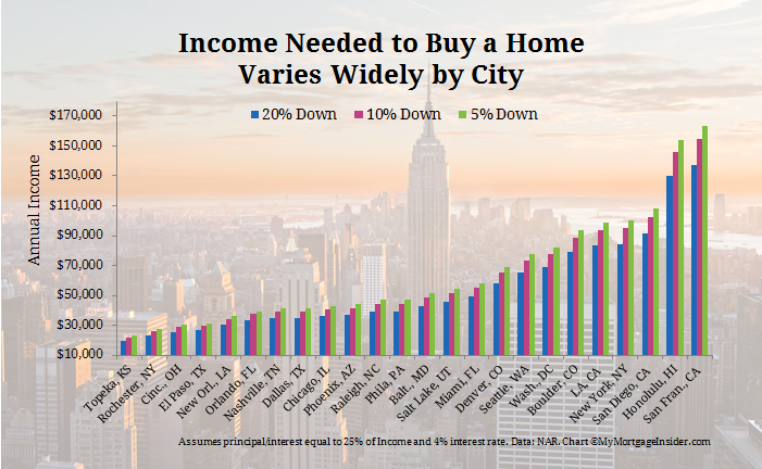 Income Needed To Buy A Home. How Much House Can You Afford?