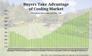 Home Prices Cool Off, Buyers Take Advantage of Opportunity