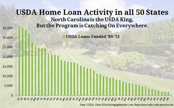 Usda Loan Florida Map.Usda Home Loans Popular In All 50 States Especially North Carolina