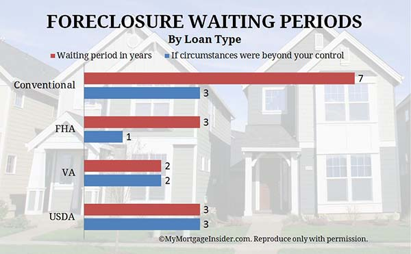 Foreclosure waiting periods for conventional, USDA, VA, FHA