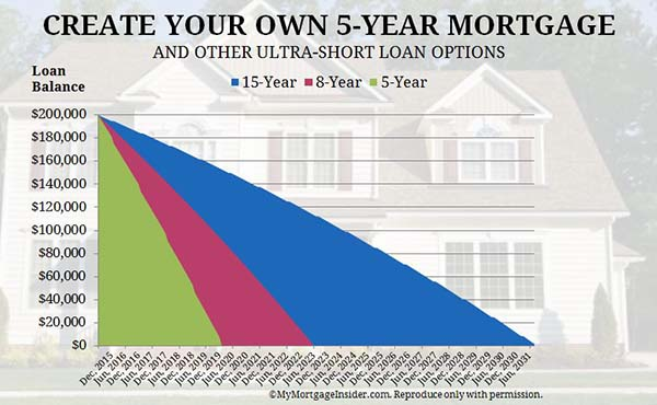 5 year fixed mortgage rates and loan programs for Build your own house program