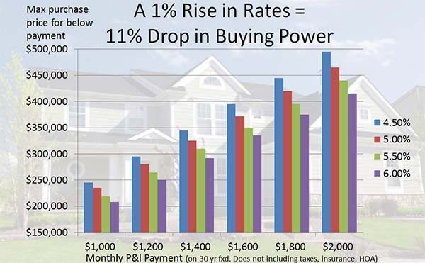 How rising mortgage rates affect buying power | MyMortgageInsider.com