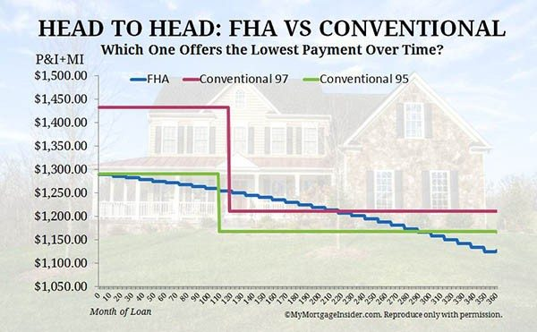 Payment Difference between FHA and Conventional 97 - Conventional 95