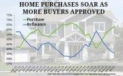 Home purchases rise ellie mae origination insight report