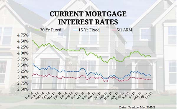 Current Mortgage Interest Rates | MyMortgageInsider.com