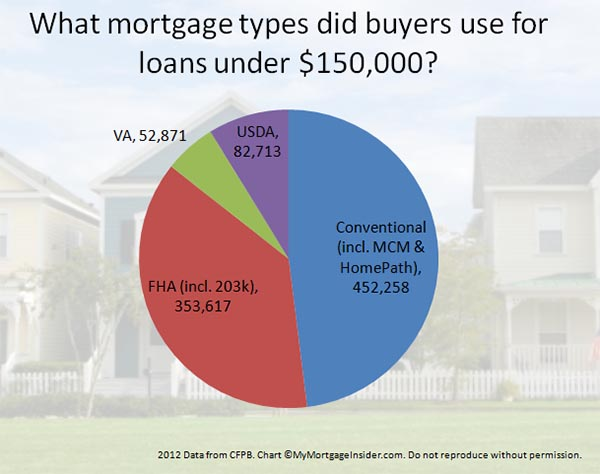 Home loan types for low income home buyers