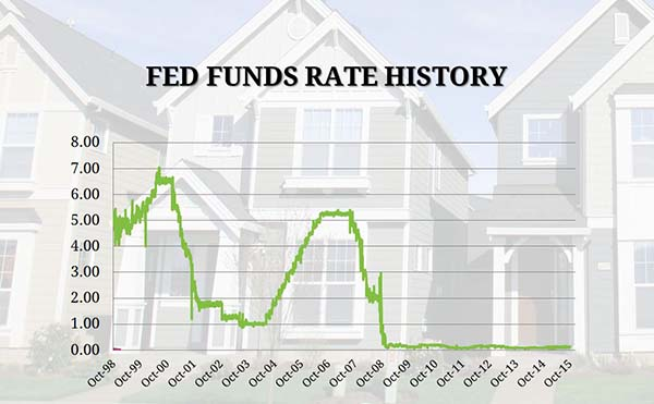 Why are mortgage rates low?