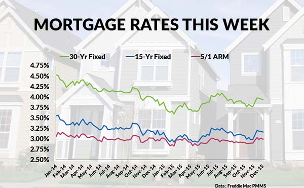Current mortgage interest rates this week