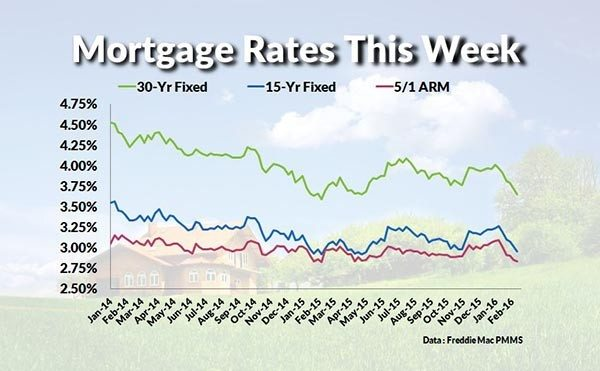Mortgage rates this week February 15 2016
