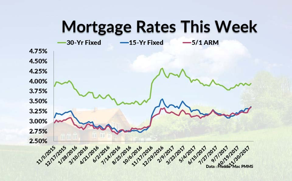 Mortgage Rates Today Refinance