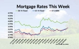 VA loan rates | Bankrate® | Compare rates today