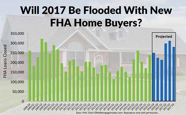 2017 might see new FHA home buyers