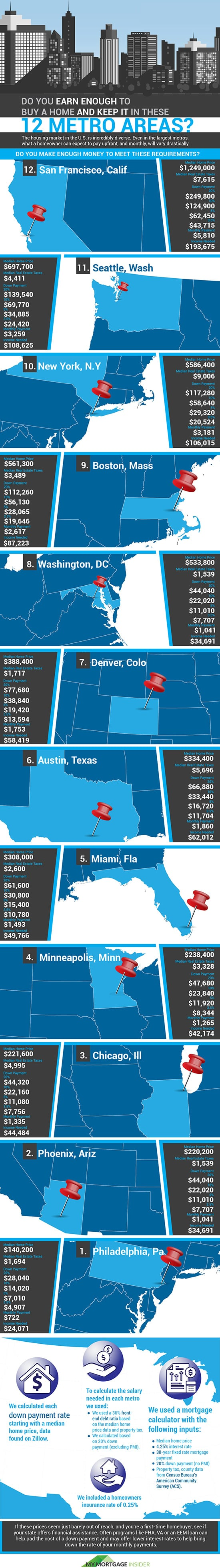 Can You Afford To Live In These 12 Metro Areas