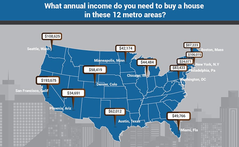 Can you afford to live in these 12 metro areas for How much to earn to buy a house